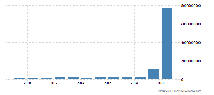 zimbabwe net taxes on products current lcu wb data