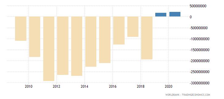 zimbabwe net trade in goods bop us dollar wb data