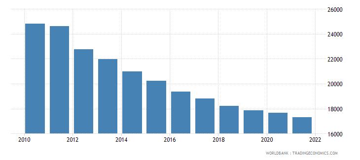 zimbabwe number of infant deaths wb data