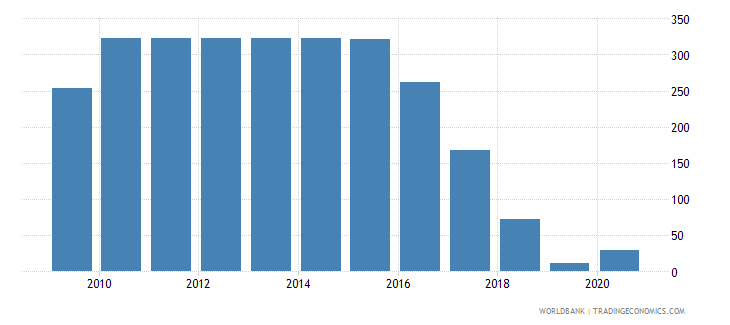 zimbabwe official exchange rate lcu per usd period average wb data