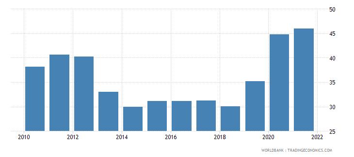 zimbabwe ores and metals exports percent of merchandise exports wb data