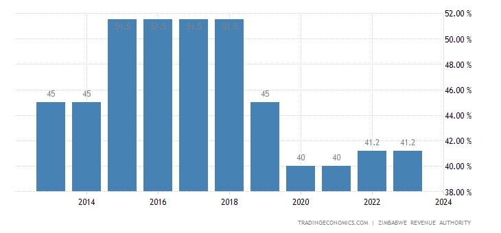 Zimbabwe Personal Income Tax Rate