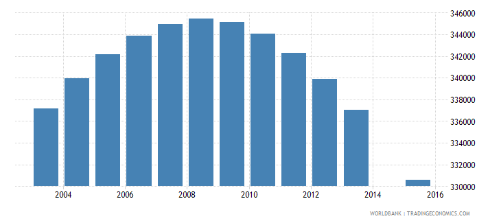 zimbabwe population age 17 total wb data