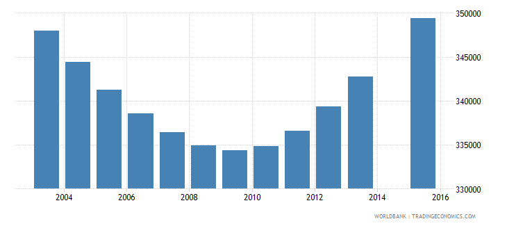 zimbabwe population age 4 total wb data