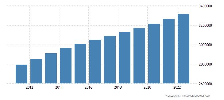 zimbabwe population ages 0 14 male wb data