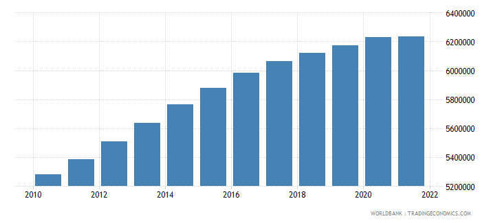 zimbabwe population ages 0 14 total wb data