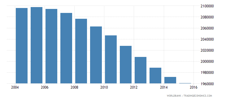 zimbabwe population ages 11 16 total wb data