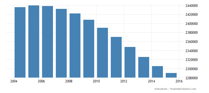 zimbabwe population ages 11 17 total wb data