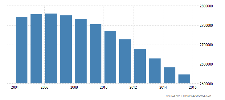 zimbabwe population ages 11 18 total wb data