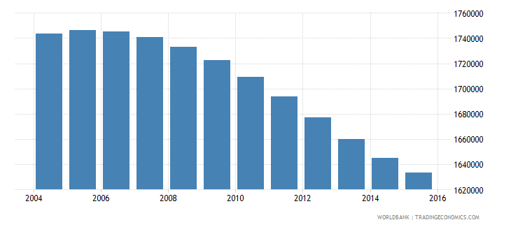zimbabwe population ages 12 16 total wb data