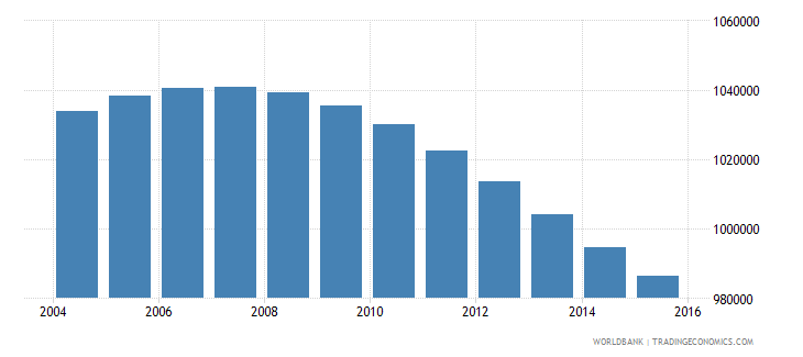 zimbabwe population ages 13 18 male wb data