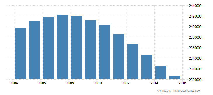 zimbabwe population ages 13 19 total wb data