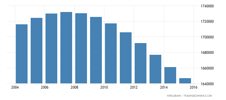 zimbabwe population ages 14 18 total wb data