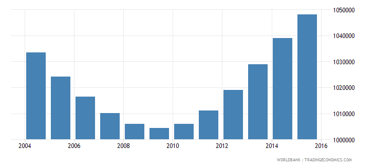 zimbabwe population ages 3 5 total wb data