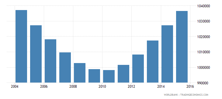 zimbabwe population ages 4 6 total wb data