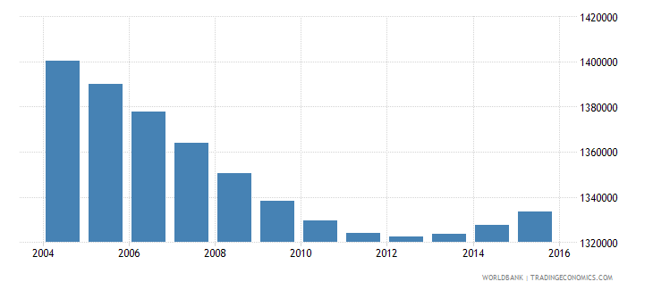 zimbabwe population ages 7 10 total wb data