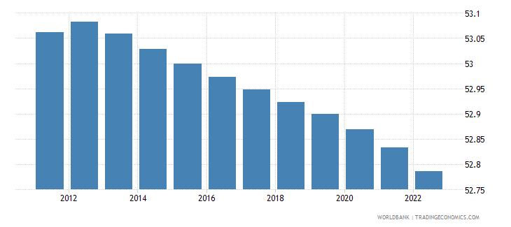 zimbabwe population female percent of total wb data