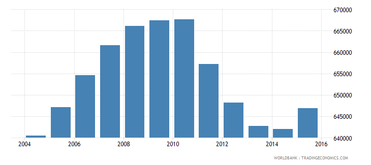 zimbabwe population of the official age for tertiary education male number wb data