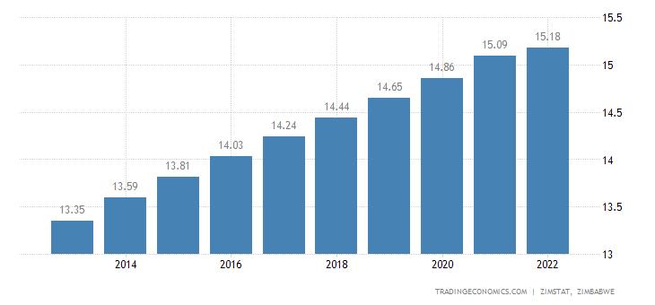 Zimbabwe Population