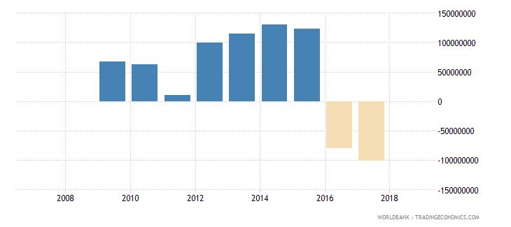 zimbabwe portfolio investment equity drs us dollar wb data