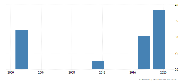 zimbabwe poverty headcount ratio at national poverty line percent of population wb data