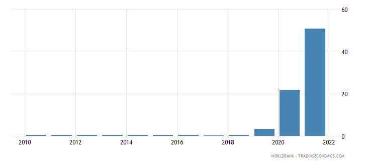 zimbabwe ppp conversion factor gdp lcu per international dollar wb data
