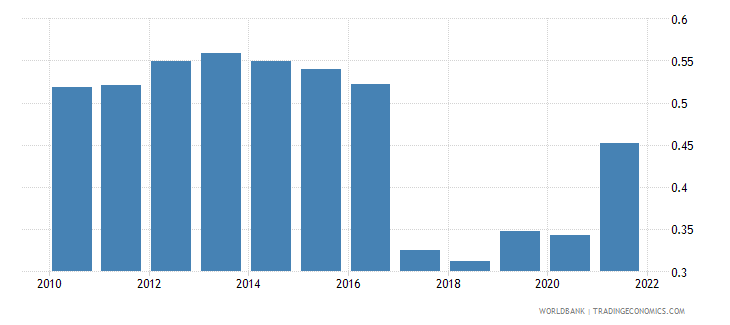 zimbabwe ppp conversion factor gdp to market exchange rate ratio wb data