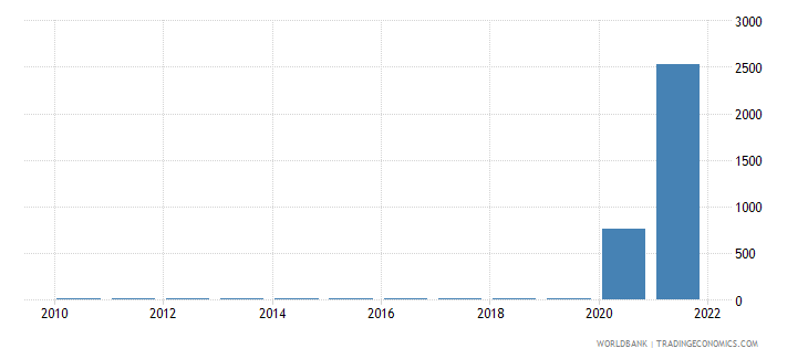 zimbabwe ppp conversion factor private consumption lcu per international dollar wb data