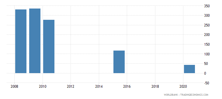 zimbabwe present value of external debt percent of exports of goods services and income wb data