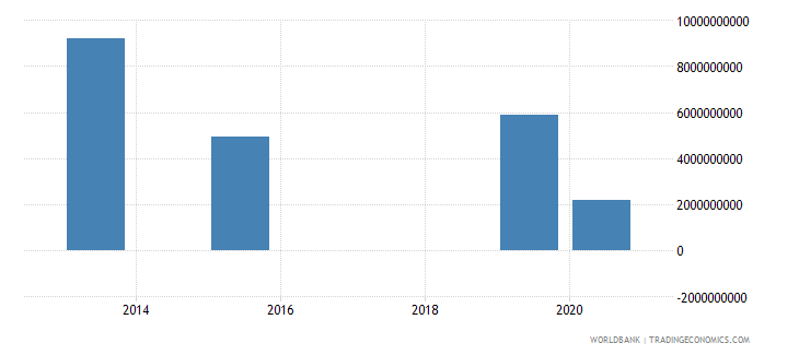 zimbabwe present value of external debt us dollar wb data