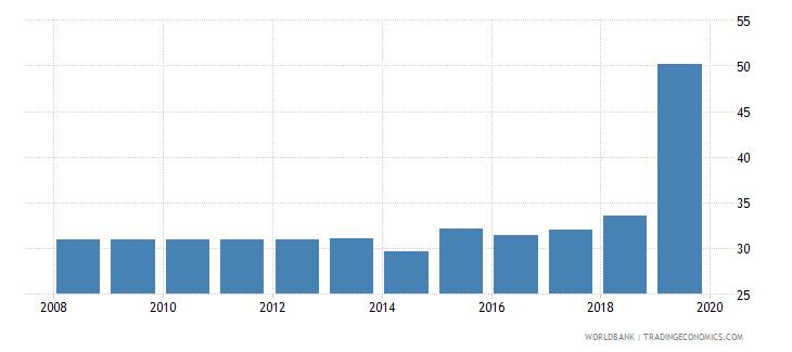 zimbabwe private credit bureau coverage percent of adults wb data
