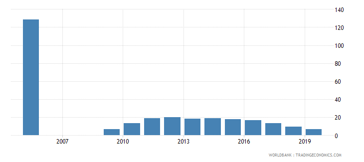 zimbabwe private credit by deposit money banks to gdp percent wb data
