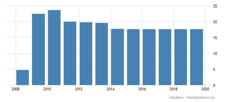 zimbabwe profit tax percent of commercial profits wb data