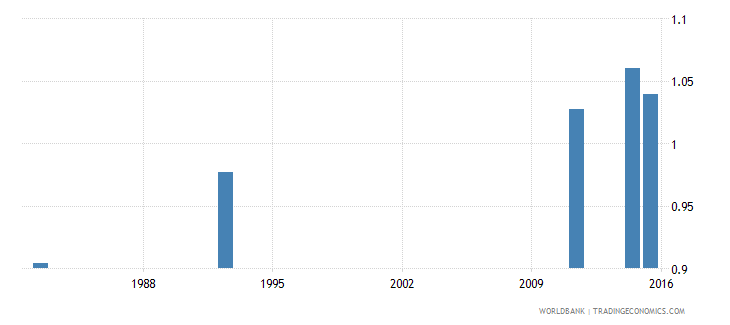 zimbabwe ratio of young literate females to males percent ages 15 24 wb data