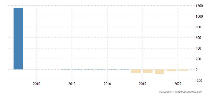 zimbabwe real interest rate percent wb data