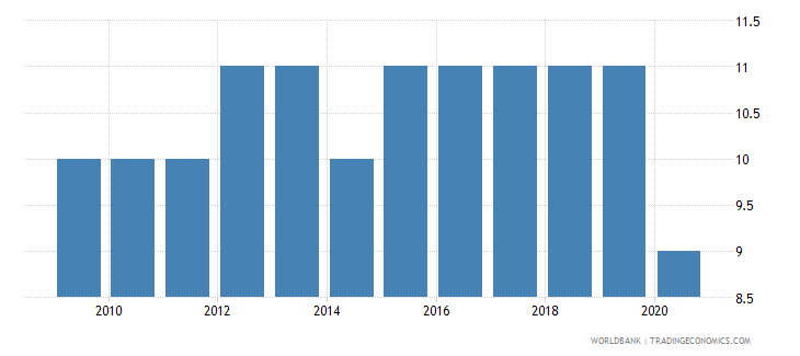 zimbabwe regulatory quality number of sources wb data