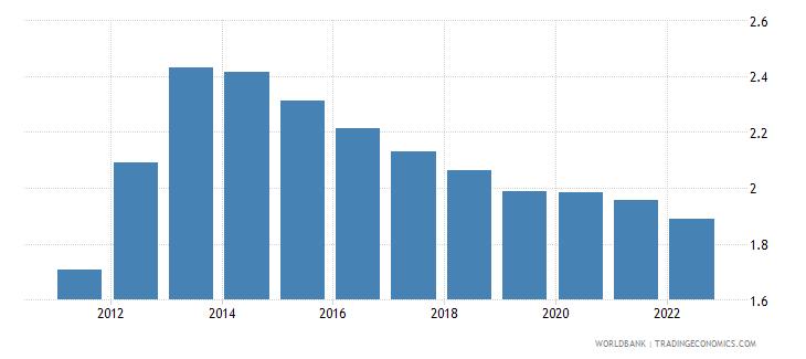 zimbabwe rural population growth annual percent wb data
