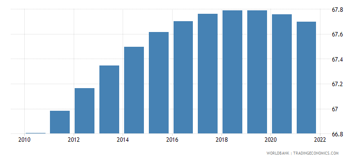 zimbabwe rural population percent of total population wb data