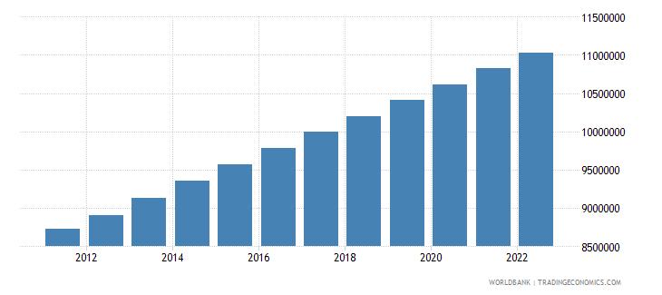 zimbabwe rural population wb data