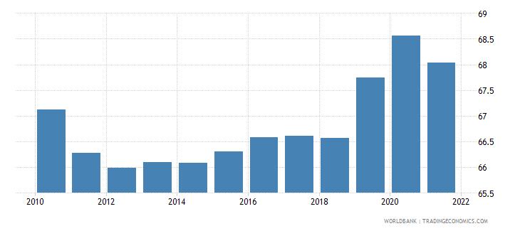 zimbabwe self employed total percent of total employed wb data