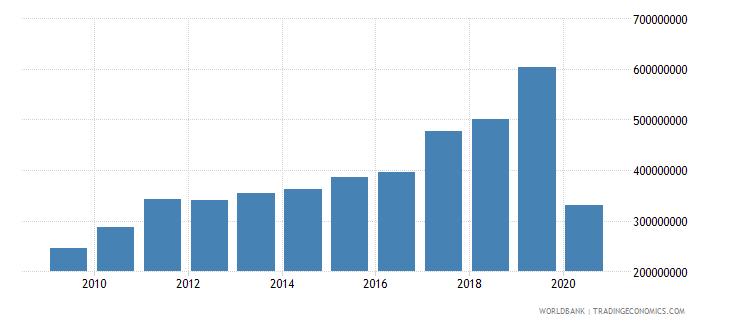 zimbabwe service exports bop us dollar wb data