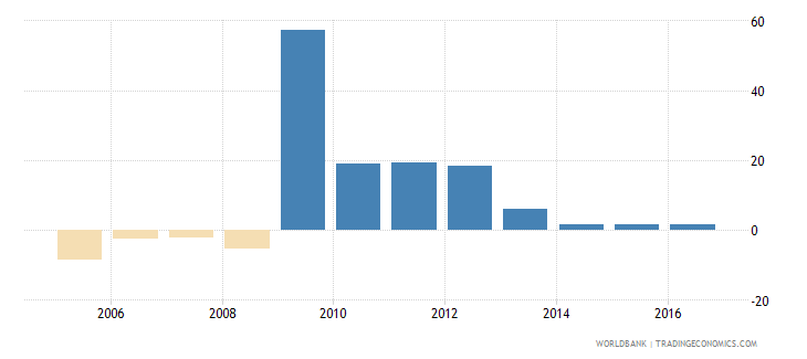 zimbabwe services etc  value added annual percent growth wb data