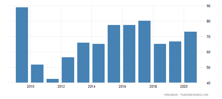 zimbabwe short term debt percent of exports of goods services and income wb data