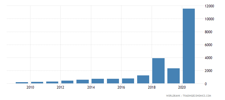 zimbabwe short term debt percent of total reserves wb data