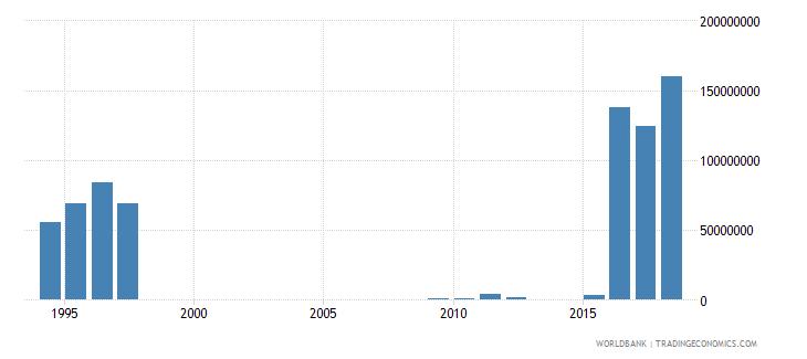zimbabwe social contributions current lcu wb data