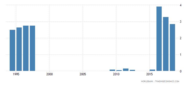 zimbabwe social contributions percent of revenue wb data