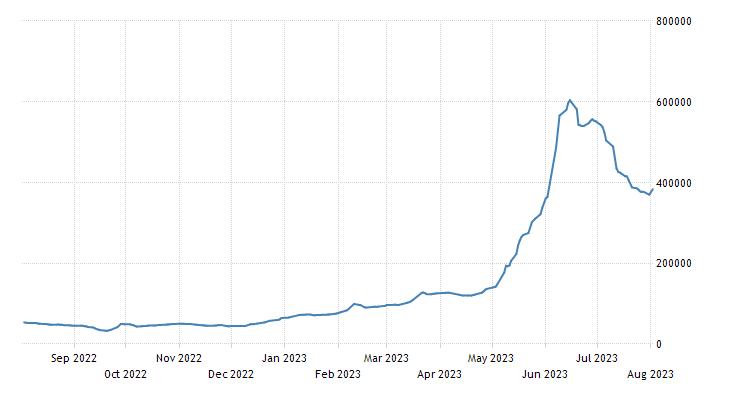 Zimbabwe Stock Market