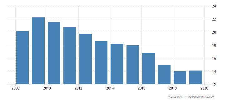 zimbabwe suicide mortality rate per 100000 population wb data