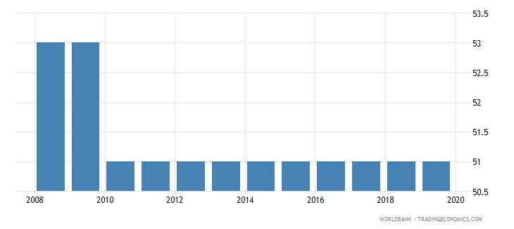 zimbabwe tax payments number wb data