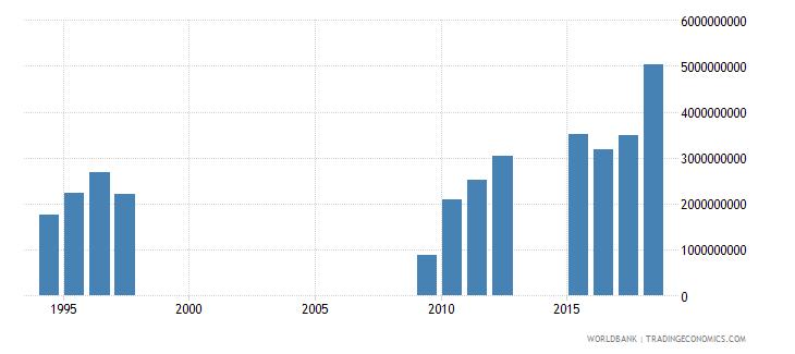 zimbabwe tax revenue current lcu wb data